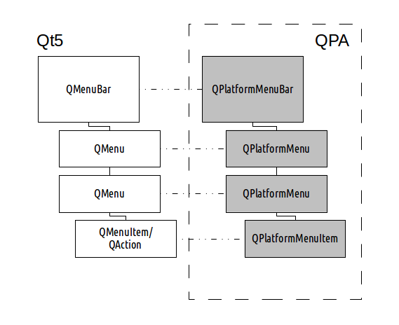 Diagram showing the platform menu framework in Qt5