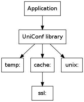 UniConf architecture